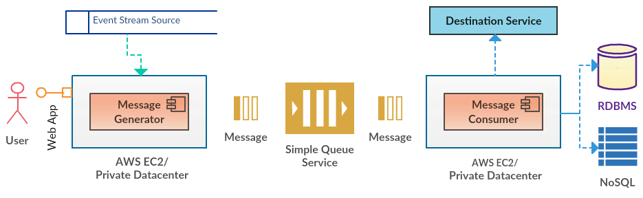 Amazon (AWS) SQS with Spring Cloud