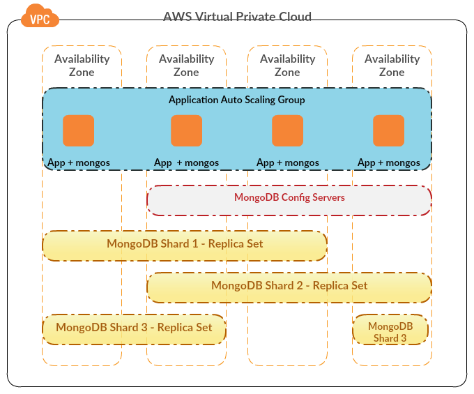 MongoDB App Cluster